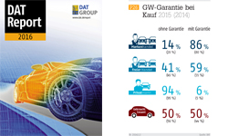 Grafik des Monats 12/2016 GW-Garantie