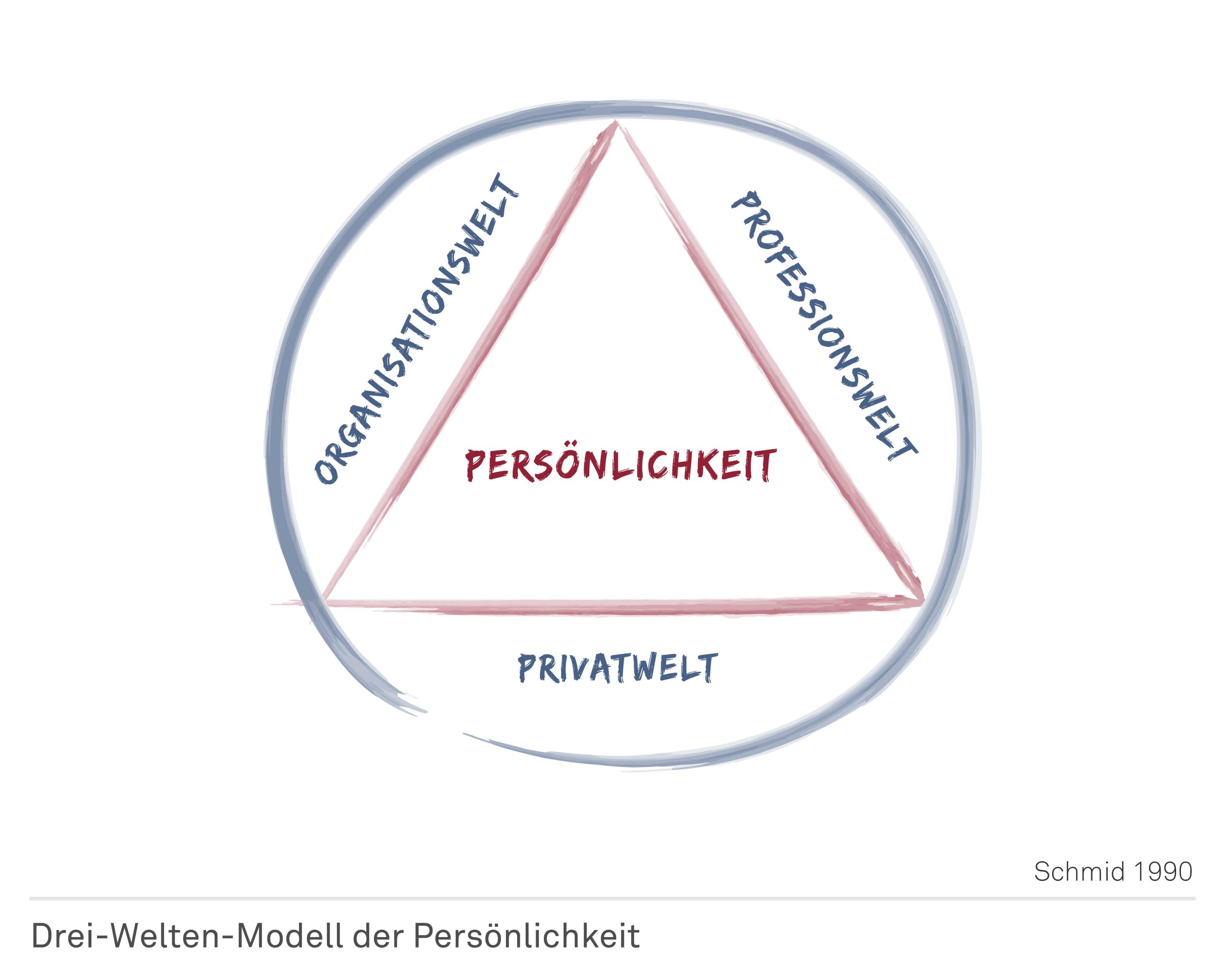 Dreiweltenmodell der Persönlichkeit