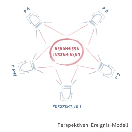 Perspektiven Ereignis Modell