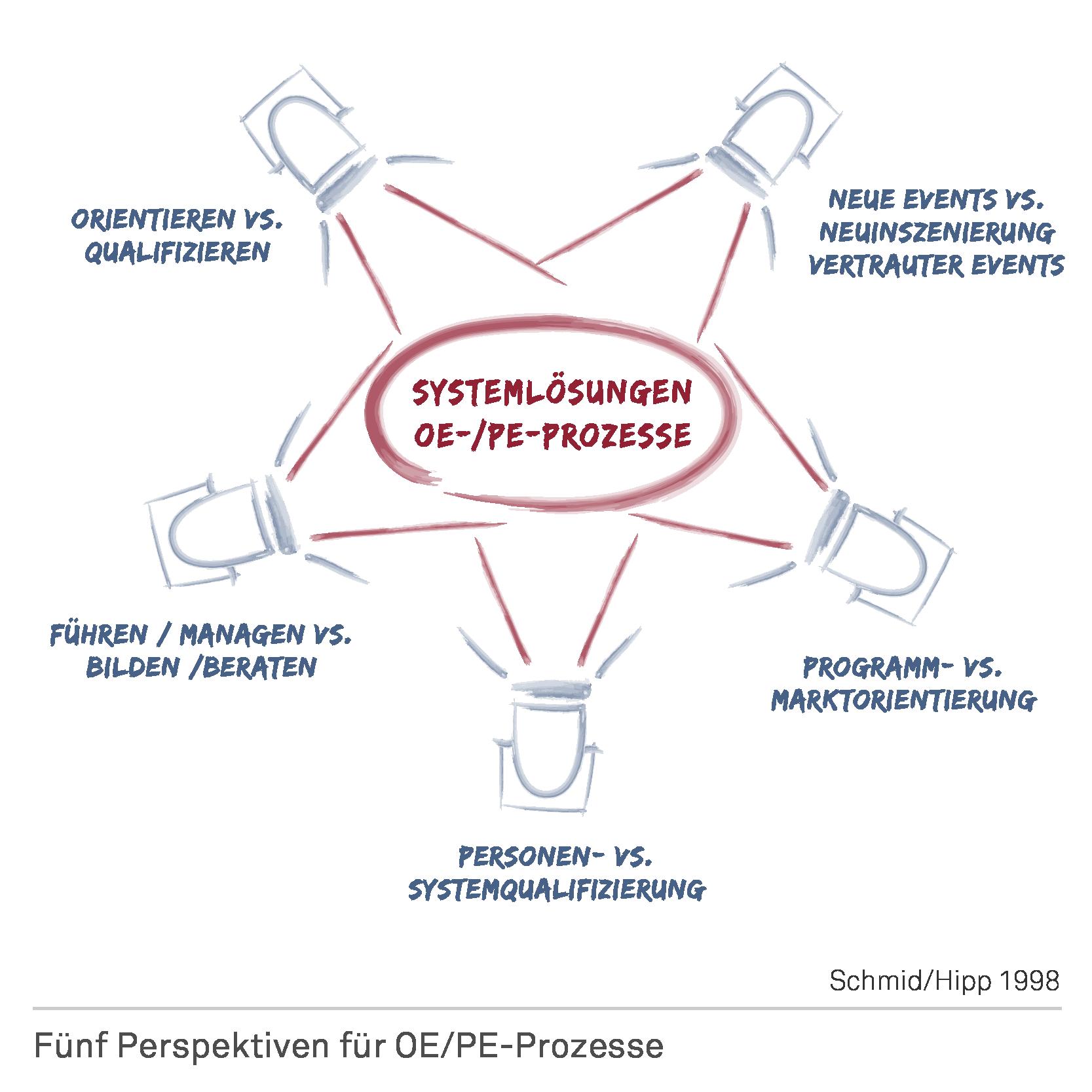 Fünf Perspektiven OEPE