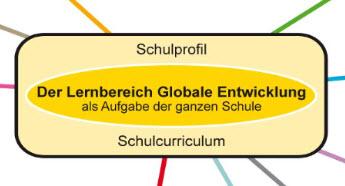 Ausschnitt Whole School Aprroach-Grafik, Quelle: Orientierungsrahmen für den Lernbereich Globale Entwicklung