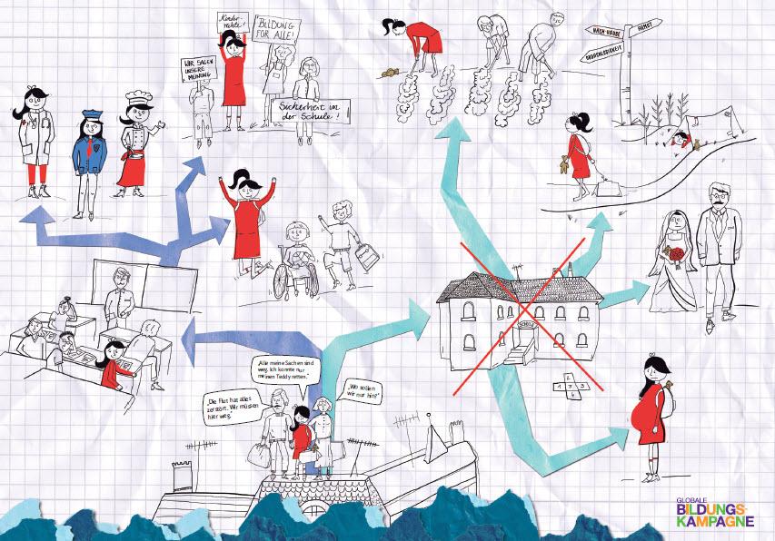 """Poster zur Aktion """"Weltklasse! Bildung darf nicht warten."""" Quelle: bildungskampagne.org"""