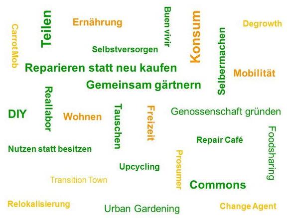 Glossar Mind Map. Quelle: https://www.umweltbildung.de
