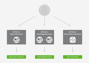 3 Optionen der Dokumenteinstellung in OXOMI