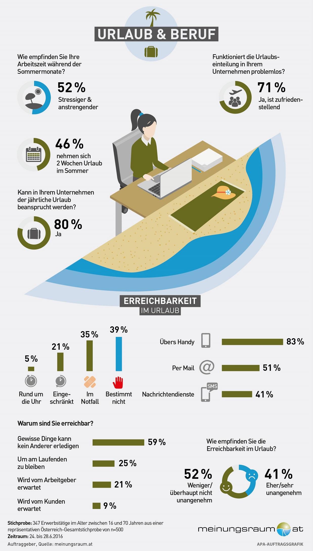 "Infografik ""Urlaub & Beruf"""