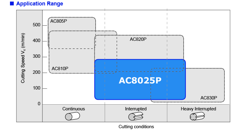 AC8025P Application range