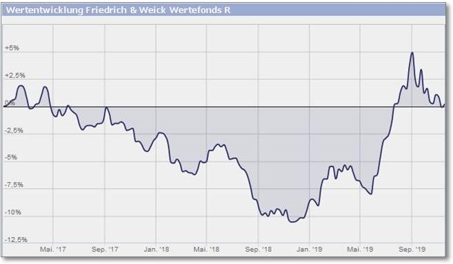 Friedrich & Weick Wertefonds