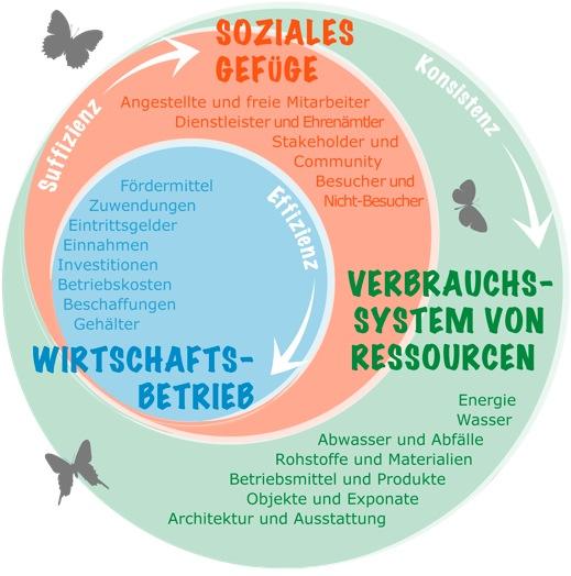 Nachhaltigkeit in der Museumsarbeit. Museum vernetzt denken