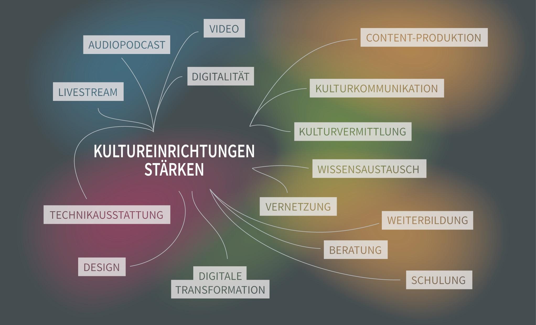 Kulturgemeinschaften Vernetzung