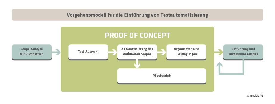 Grafik Vorgehensmodell Testautomatisierung