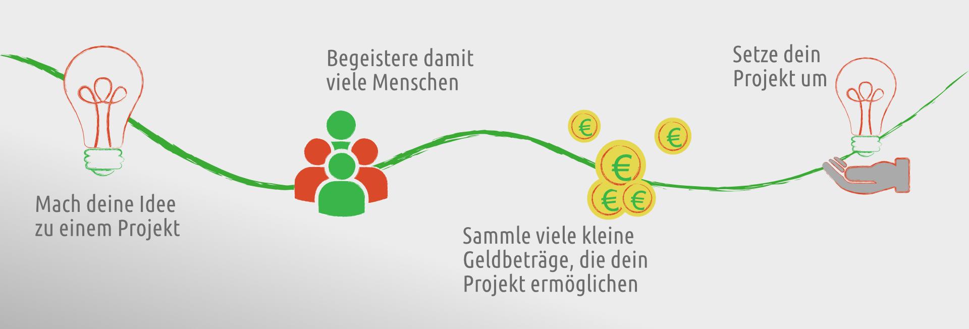 Neues Infomaterial zum Thema Crowdfunding