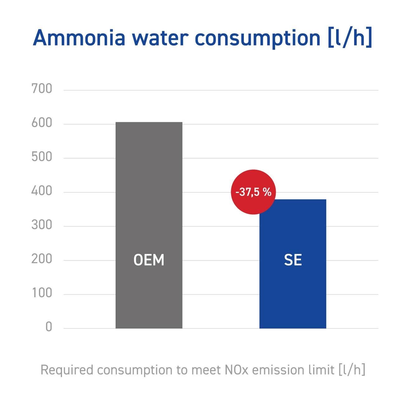 ammonia water consumption