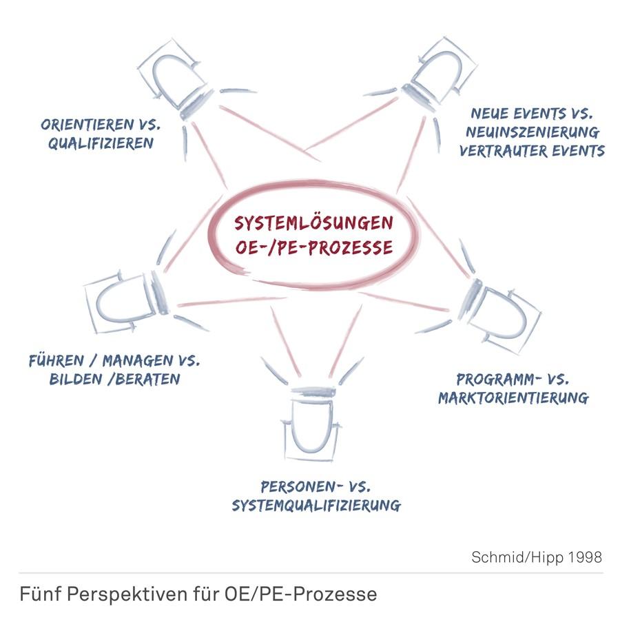 Fünf Perspektiven für OE und PE Prozesse
