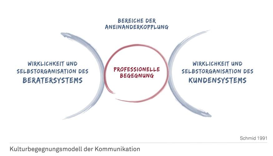 Kulturbegegnungsmodell der Kommunikation 1