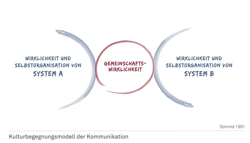 Kulturbegegnungsmodell der Kommunikation 2