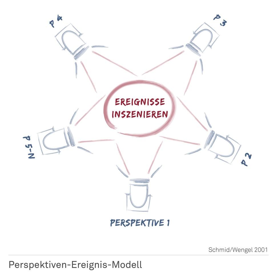 Perspektiven-Ereignis-Modell