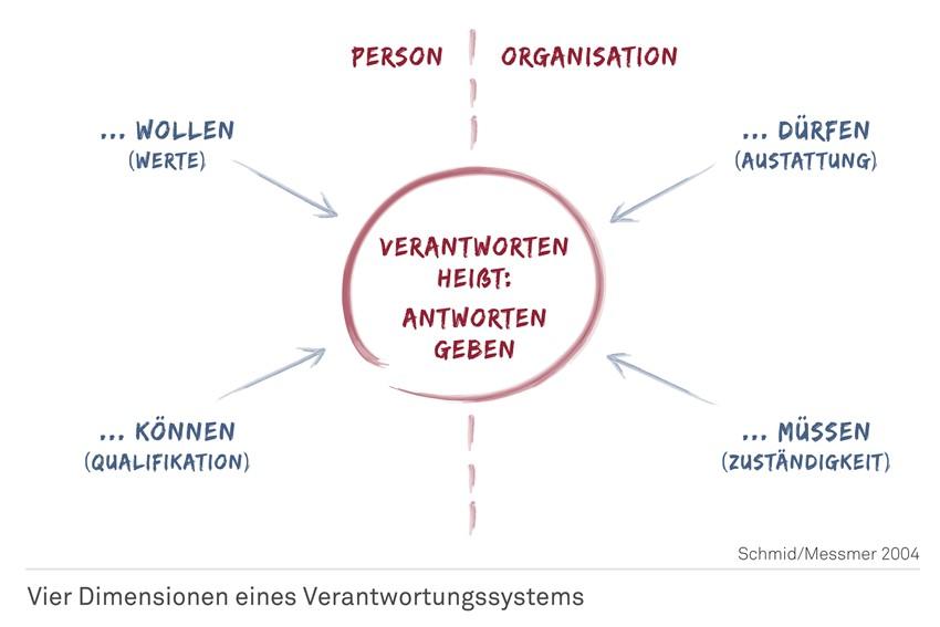 4 Dimensionen eines Verantwortungssystems