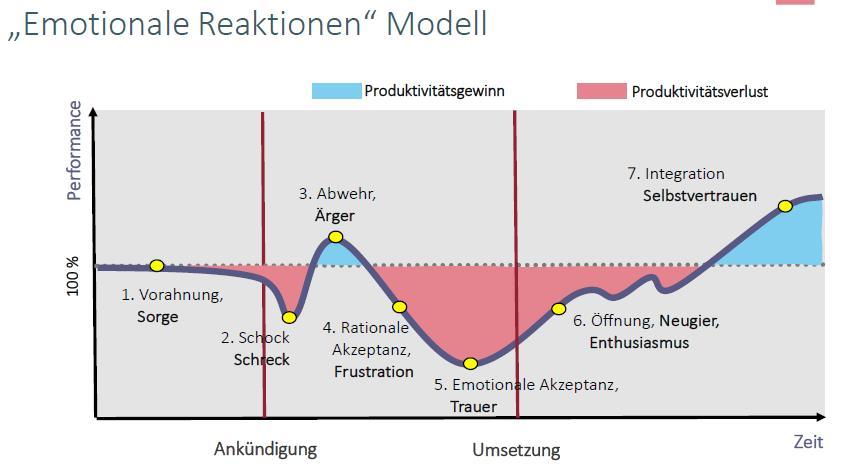 Emotionale Reaktionen Modell