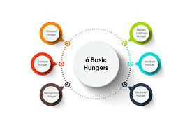 6 basic hungers