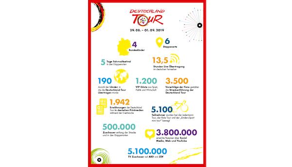 Deutschland Tour 2019 Infosheet