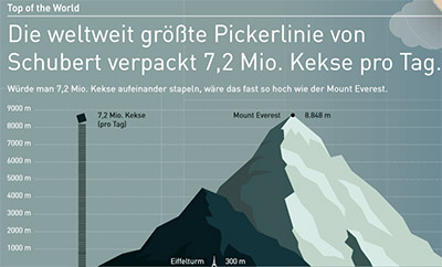 Factsheet Gerhard Schubert, Bild: Gerhard Schubert GmbH