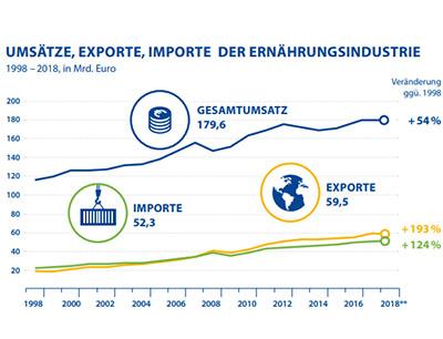 Mit 179,6 Milliaren Euro konnten die Unternehmen in der Lebensmittelproduktion keinen Umsatzzuwachs erzielen, Bilder: Bundesvereinigung der Deutschen Ernährungsindustrie | Quelle: Statistisches Bundesamt, BVE