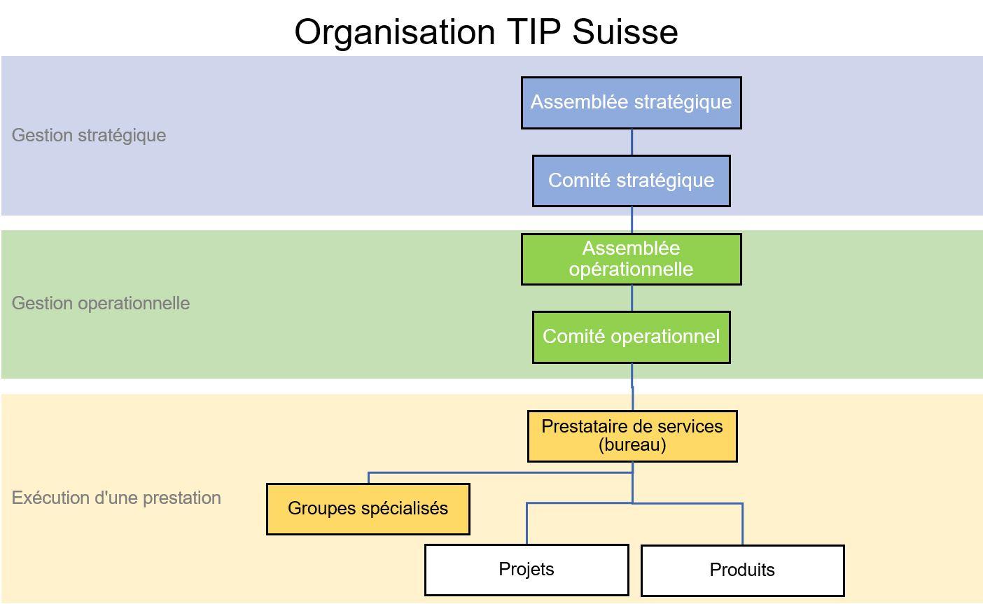 Organisation TIP Suisse