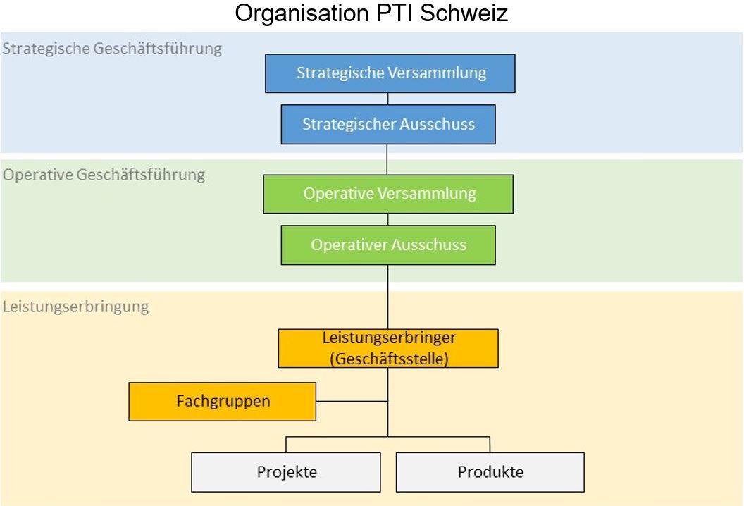 Organisation PTI Schweiz