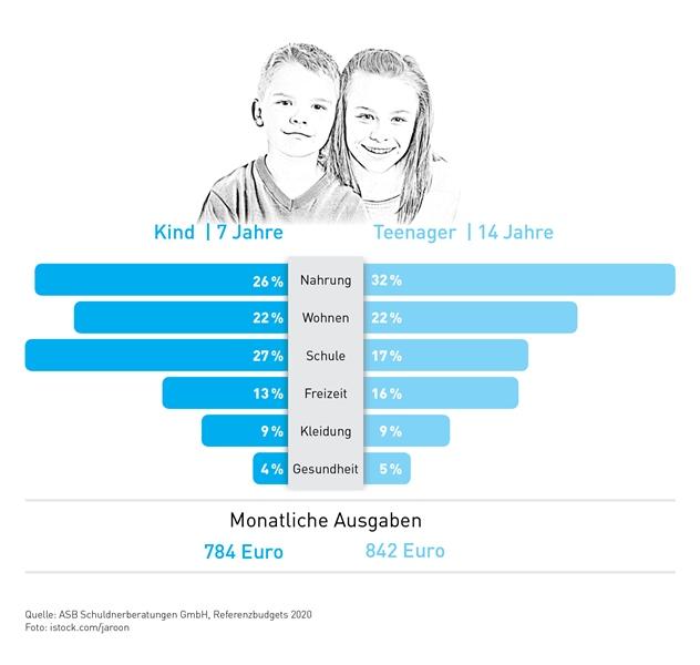 Grafik Kinderkosten