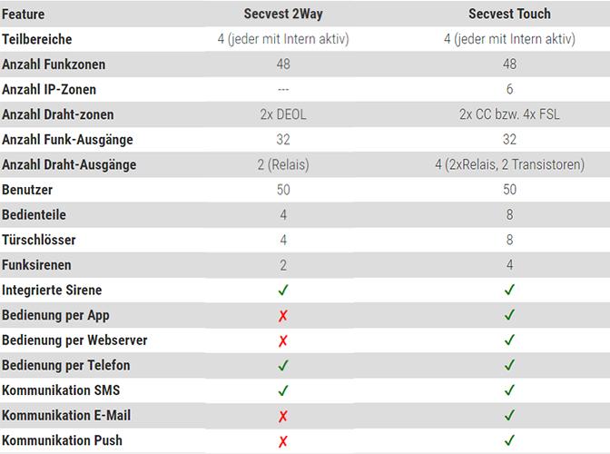 EXPERT-Security Secvest Vergleich