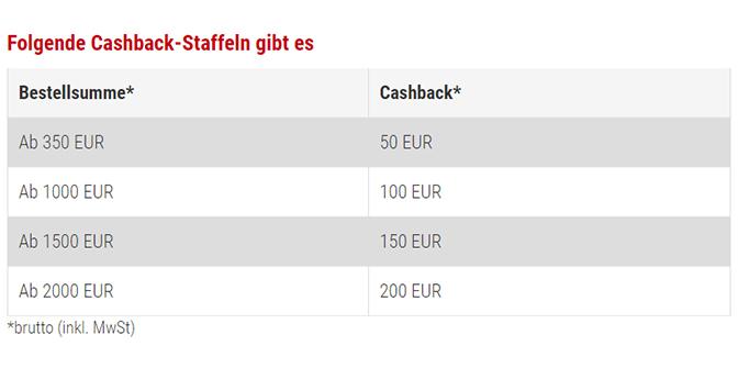 Cashback-Staffel