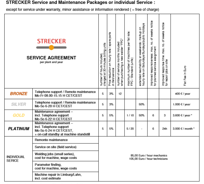 Strecker Serviceflyer englisch