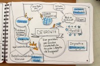 Degrowth-Karte Quelle: degrowth.info