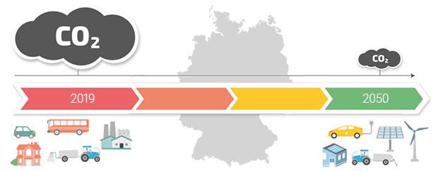 Umweltpolitik: Wie wird Klimaschutz geplant?. Bildquelle: umwelt-im-unterricht.de