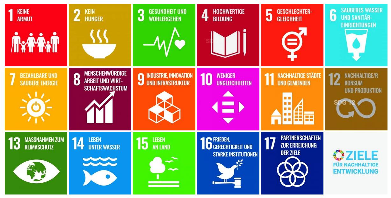 Die 17 Ziele für nachhaltige Entwicklung. Quelle: unric.org