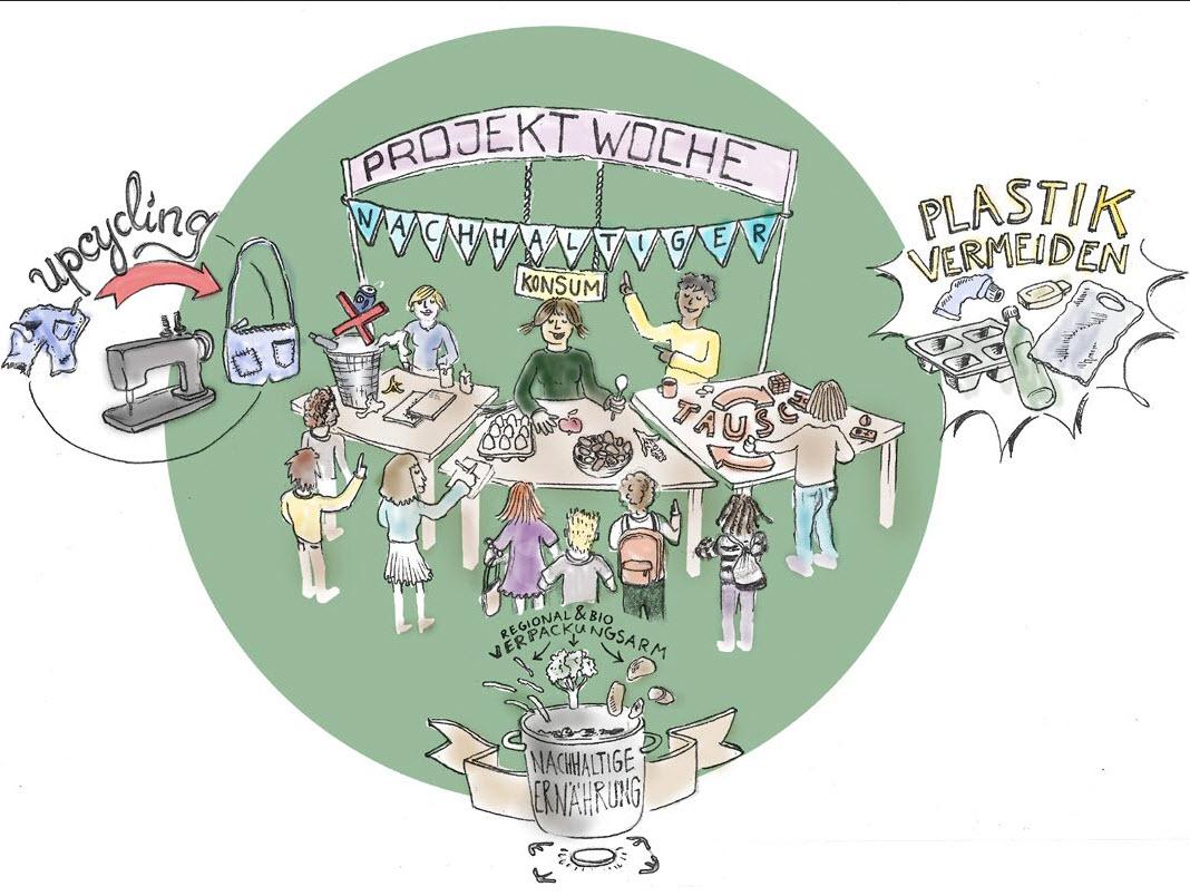 Titelbild Leitfaden Projektwoche nachhaltiger Konsum. Quelle: Umweltbundesamt