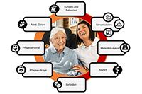Dienstleistungsnetz für geriatrische Patienten