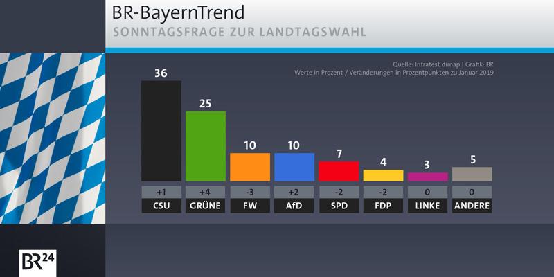BayernTrend vom 15.01.2020: Sonntagsfrage zur Landtagswahl. Ergebnisse: CSU 36% (+1), GRÜNE 25% (+4), FW 10% (-3), AfD 10% (+2), SPD 7% (-2), FDP 4% (-2), LINKE 3%, Andere 5%