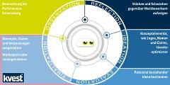 Automatisierte Marktforschung als Instrument zur iterativen Beantwortung Ihrer Forschungsfragen