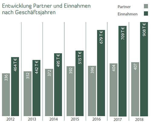 Entwicklung Partner und Einnahmen nach Geschäftsjahren