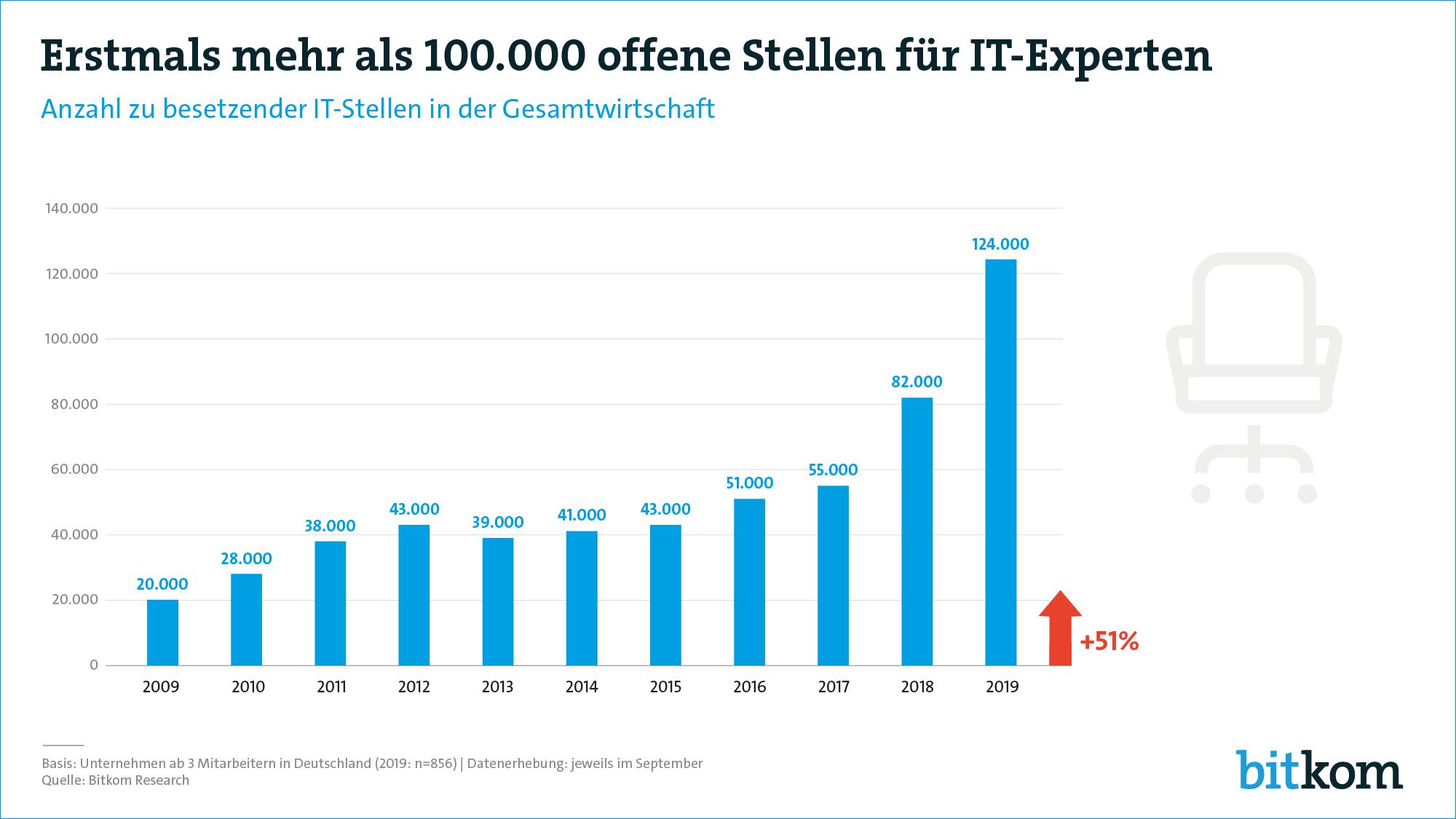 Bitkom vermeldet über 120.000 offene Stellen im IT-Sektor