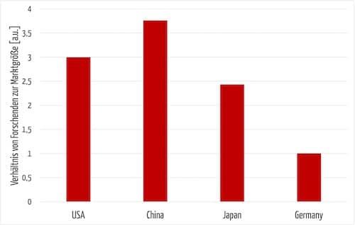 Balkendiagramm, das den Publikationsausstoß mit dem Marktvolumen ins Verhältnis setzt