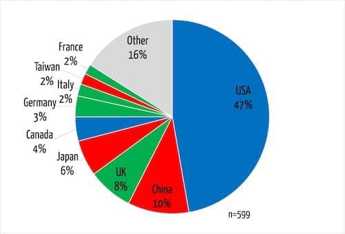 Tortendiagramm, das den Publikationsausstoß der eifrigsten Länder zeigt