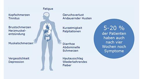 Long-COVID-Syndrom – neue Herausforderungen in der Praxis
