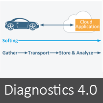 Diagnostics 4.0 by Softing Automotive