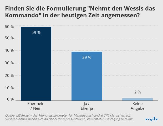 """Das Ergebnis: 59 Prozent finden den Spruch """"Nehmt den Wessis das Kommando"""" für Debatte unangemessen, 39 Prozent schon, 2 Prozent machten keine Angaben"""