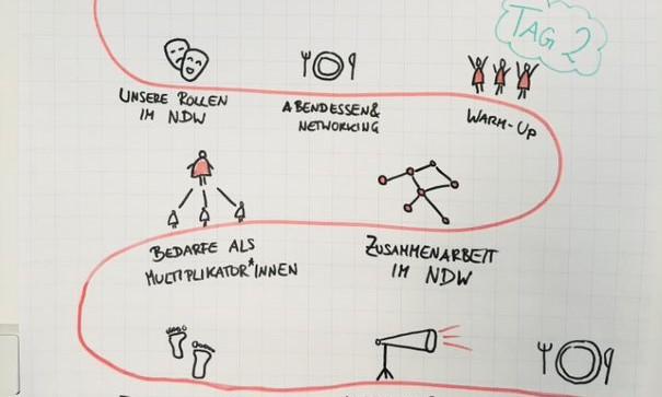 Ein Flipchart zeigt eine Agenda in Forma einer Schleife.