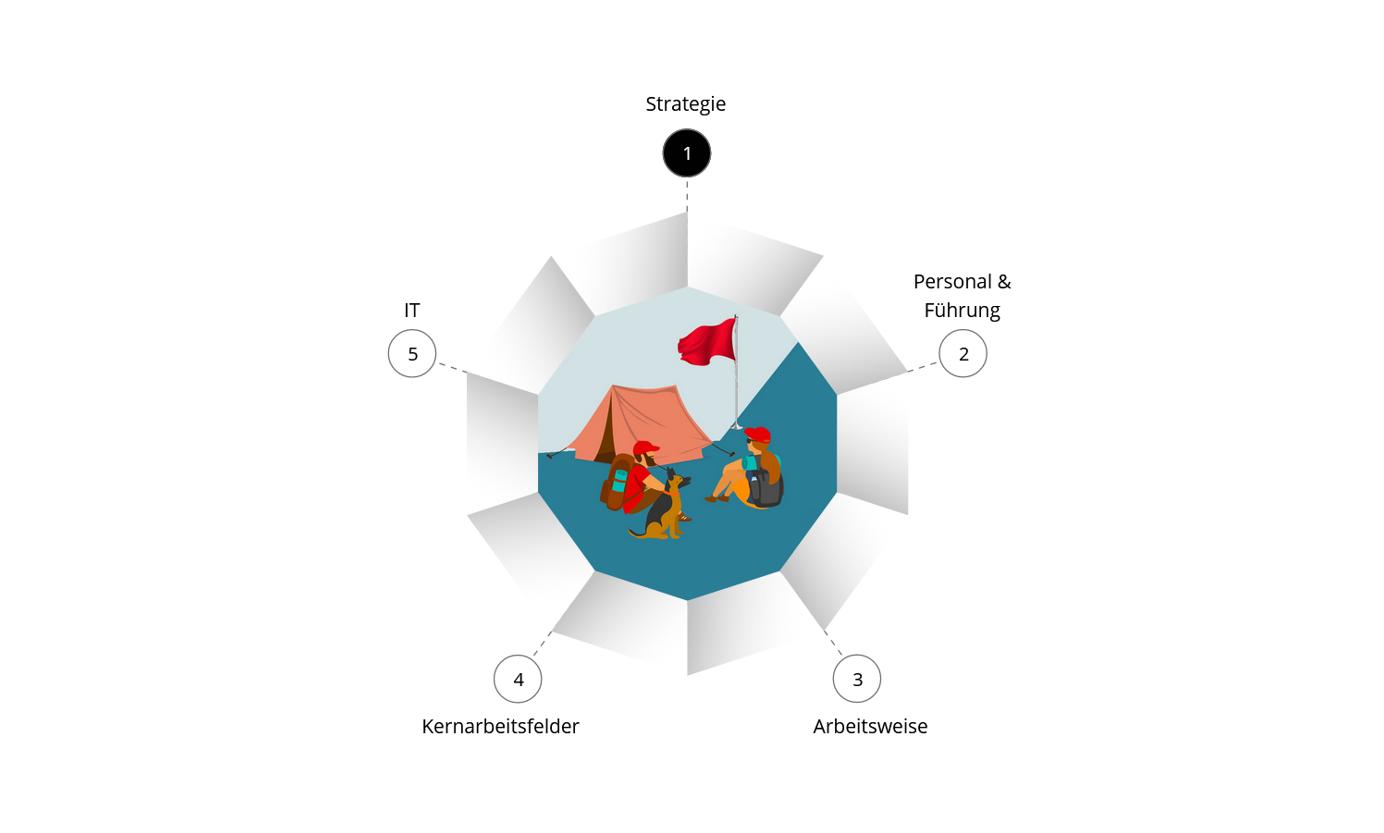Ein Symbol eine Mehrecks, das die fünf Stufen des Digitalchecks symbolisiert.