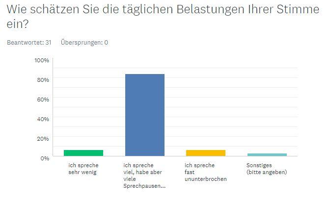Umfrageergebnisse anzeigen - Bilder herunterlagen
