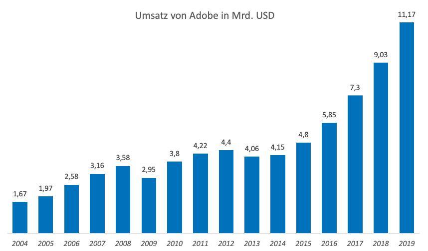 Umsatzentwicklung der Adobe Aktie